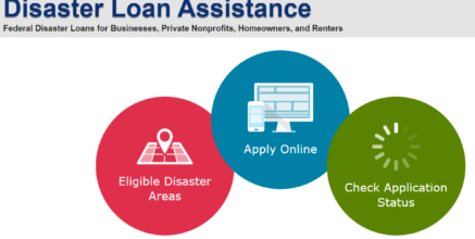 How An SBA Disaster Loan Can Help You During COVID-19